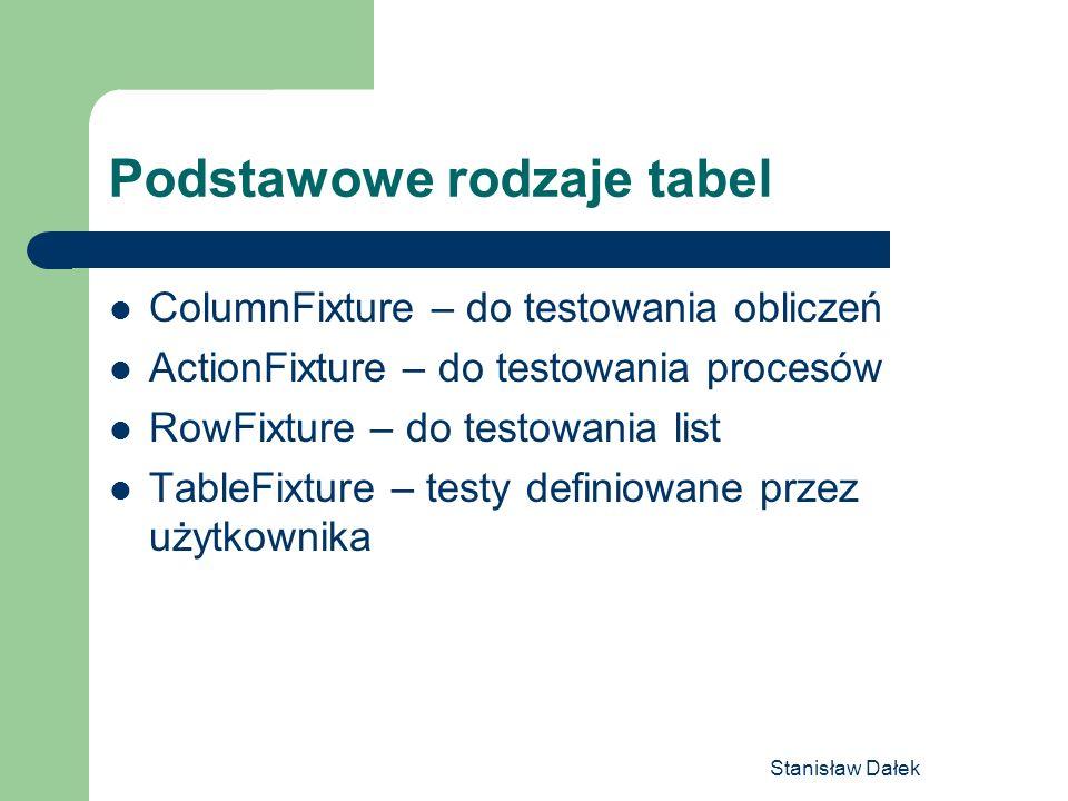 Stanisław Dałek Podstawowe rodzaje tabel ColumnFixture – do testowania obliczeń ActionFixture – do testowania procesów RowFixture – do testowania list