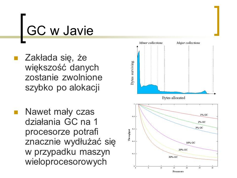 GC w Javie Zakłada się, że większość danych zostanie zwolnione szybko po alokacji Nawet mały czas działania GC na 1 procesorze potrafi znacznie wydłużać się w przypadku maszyn wieloprocesorowych