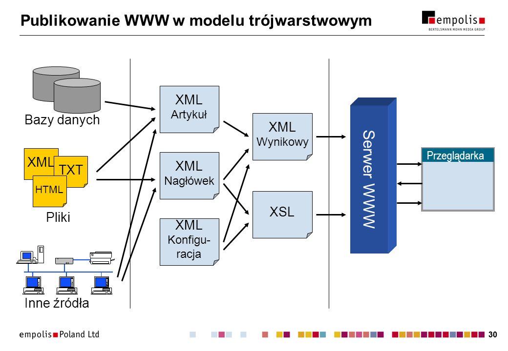 30 Publikowanie WWW w modelu trójwarstwowym XML Artykuł XML Nagłówek XML Konfigu- racja XSL XML Wynikowy Serwer WWW Przeglądarka Bazy danych XML TXT HTML Pliki Inne źródła
