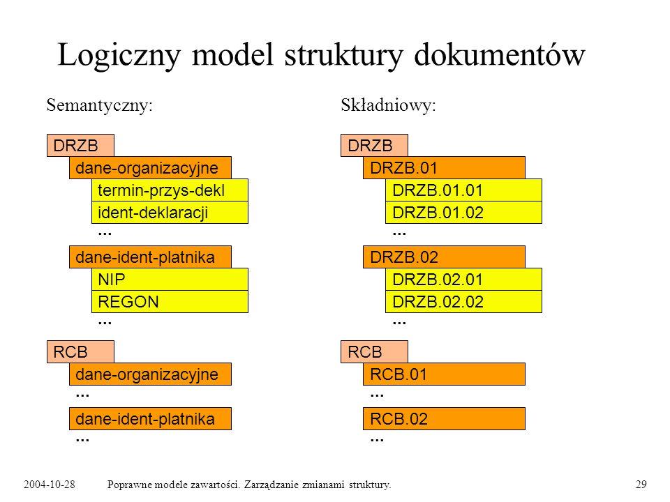 2004-10-28Poprawne modele zawartości. Zarządzanie zmianami struktury.29 Logiczny model struktury dokumentów Semantyczny: Składniowy: DRZB dane-organiz