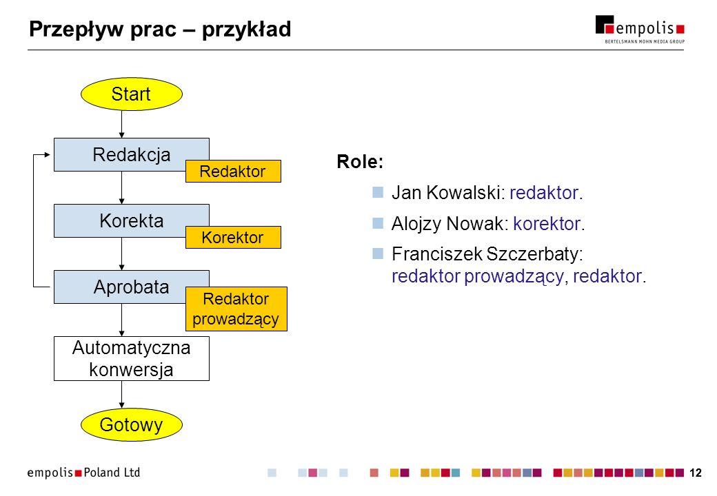 12 Przepływ prac – przykład Role: Jan Kowalski: redaktor. Alojzy Nowak: korektor. Franciszek Szczerbaty: redaktor prowadzący, redaktor. Redakcja Start