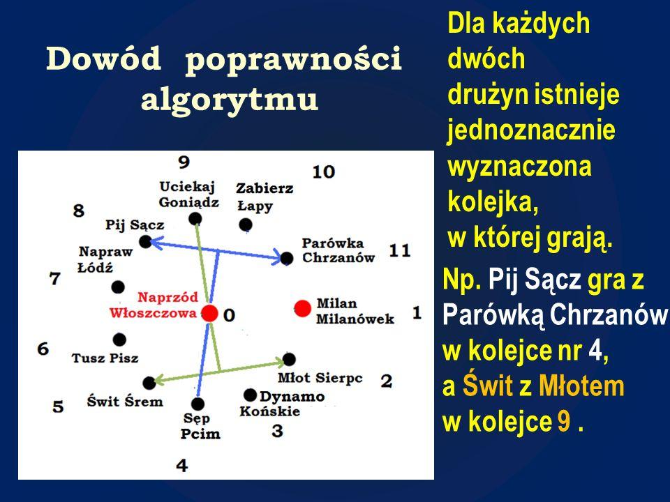 Dowód poprawności algorytmu Dla każdych dwóch drużyn istnieje jednoznacznie wyznaczona kolejka, w której grają. Np. Pij Sącz gra z Parówką Chrzanów w