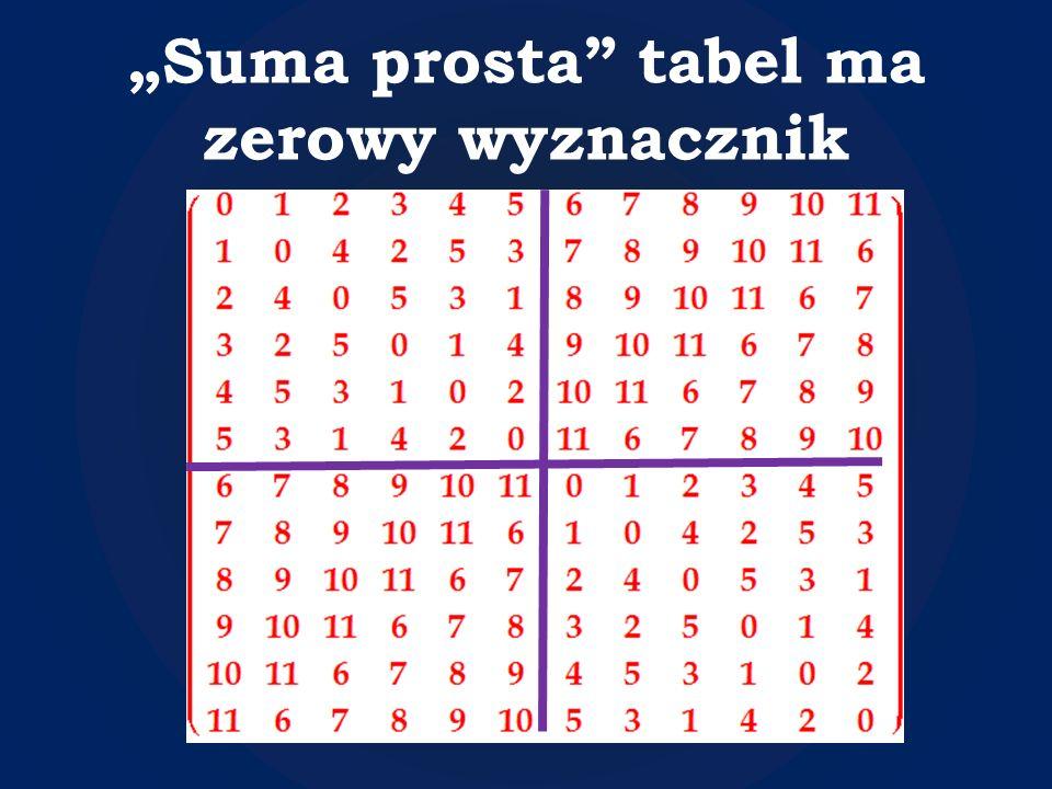 Suma prosta tabel ma zerowy wyznacznik