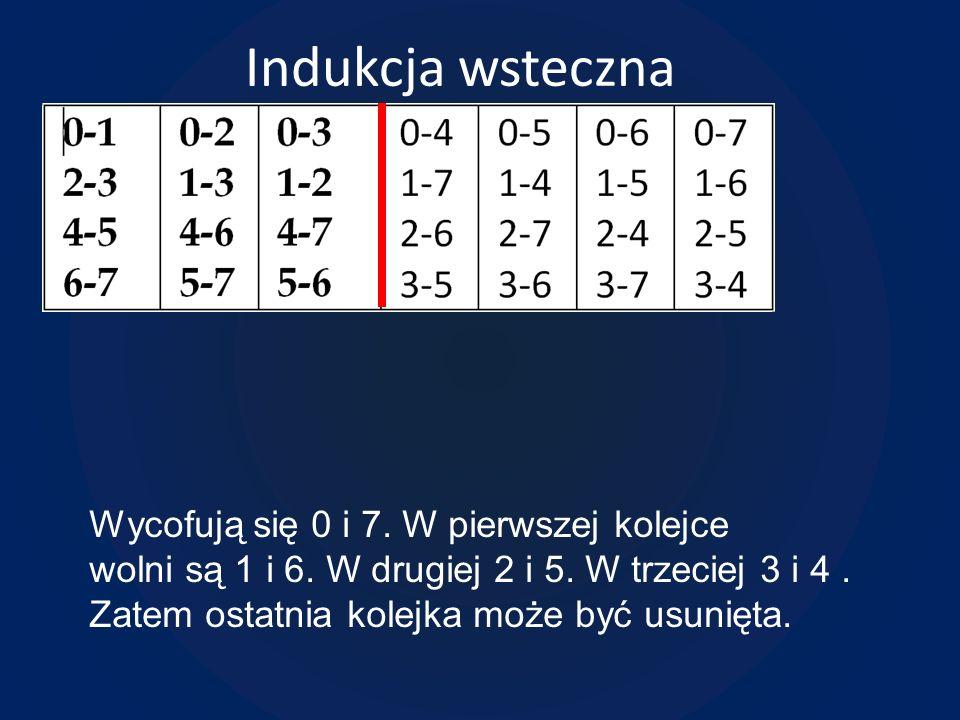 Indukcja wsteczna Wycofują się 0 i 7. W pierwszej kolejce wolni są 1 i 6. W drugiej 2 i 5. W trzeciej 3 i 4. Zatem ostatnia kolejka może być usunięta.