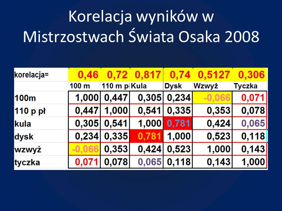 Korelacja wyników w Mistrzostwach Świata Osaka 2008