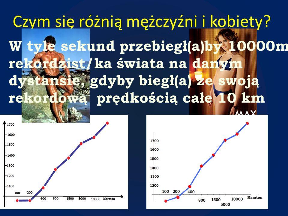 Czym się różnią mężczyźni i kobiety? W tyle sekund przebiegł(a)by 10000m rekordzist/ka świata na danym dystansie, gdyby biegł(a) ze swoją rekordową pr