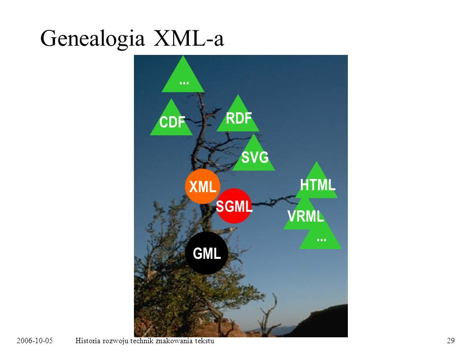 2006-10-05Historia rozwoju technik znakowania tekstu29 Genealogia XML-a GML SGML XML HTML...VRMLSVGRDFCDF...