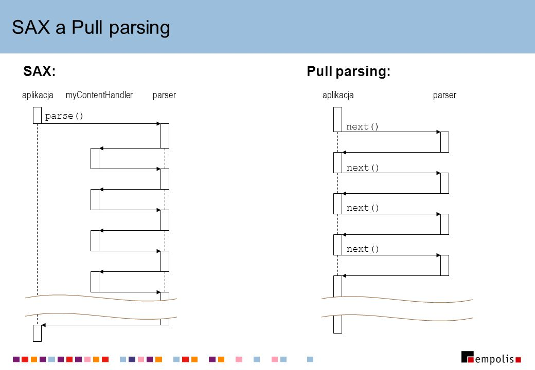 SAX a Pull parsing aplikacjaparsermyContentHandler parse() SAX: aplikacjaparser next() Pull parsing: