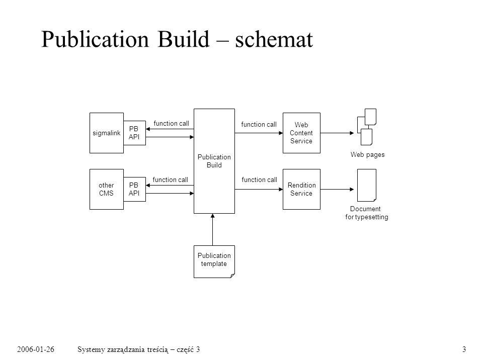 2006-01-26Systemy zarządzania treścią – część 33 Publication Build – schemat Publication Build sigmalink other CMS PB API Web Content Service Renditio