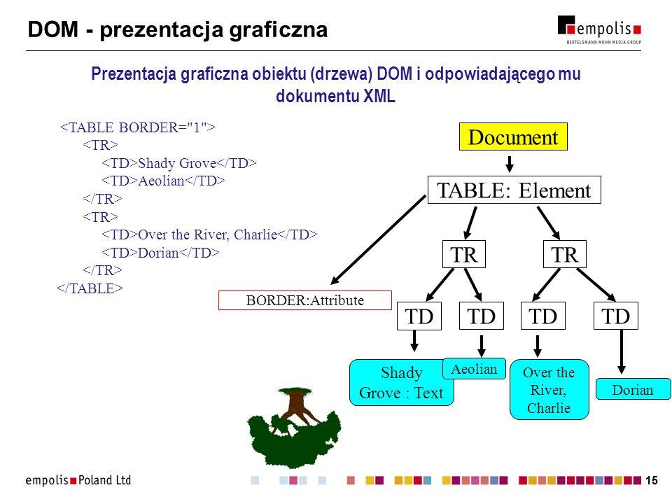 15 DOM - prezentacja graficzna Prezentacja graficzna obiektu (drzewa) DOM i odpowiadającego mu dokumentu XML Shady Grove Aeolian Over the River, Charl