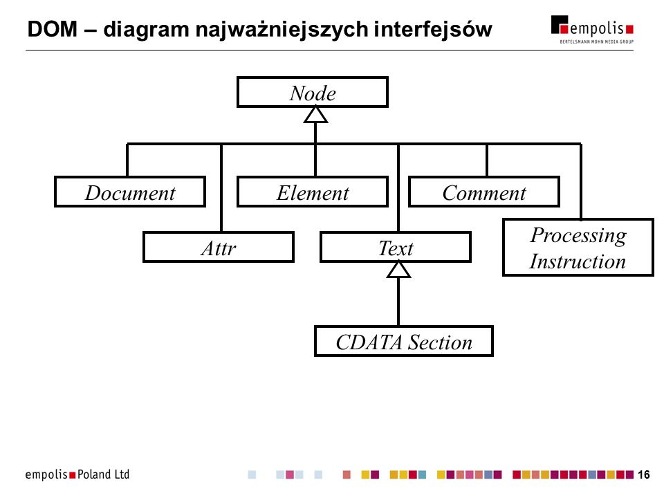 16 DOM – diagram najważniejszych interfejsów Node DocumentElementComment AttrText Processing Instruction CDATA Section