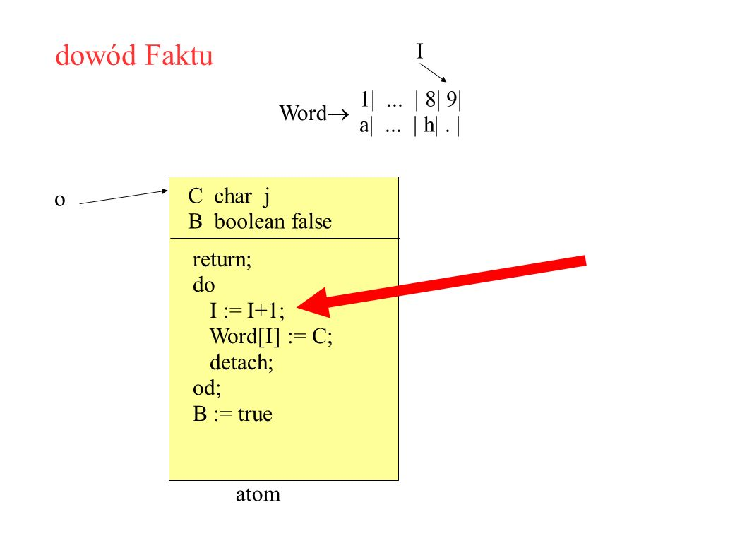 dowód Faktu Word 1|... | 8| 9| a|... | h|. | I C char j B boolean false o atom return; do I := I+1; Word[I] := C; detach; od; B := true