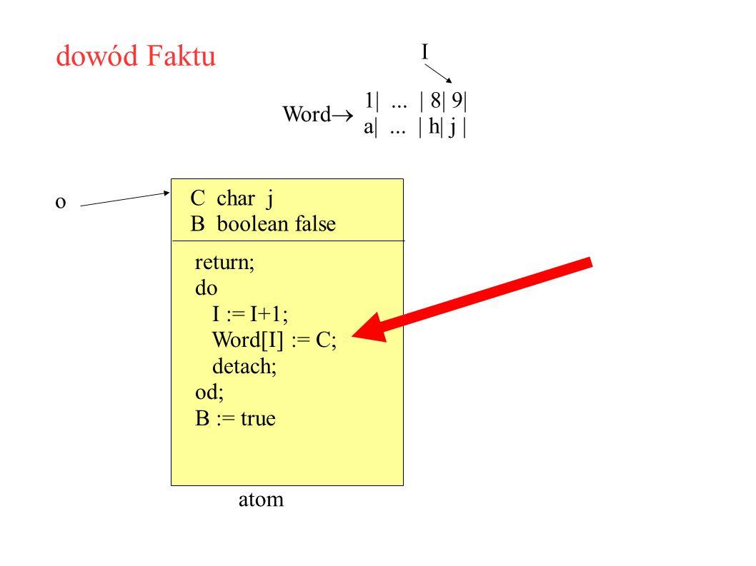dowód Faktu Word 1|... | 8| 9| a|... | h| j | I C char j B boolean false o atom return; do I := I+1; Word[I] := C; detach; od; B := true