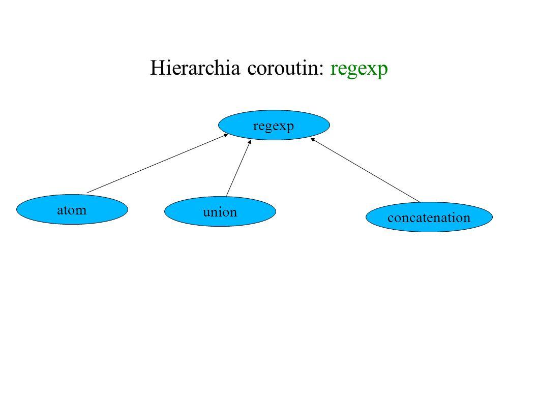 Klasa bazowa hierarchii: regexp unit REGEXP:coroutine; var B:BOOL; (* B all the words of the language were shown *) begin return inner; B := true end REGEXP;