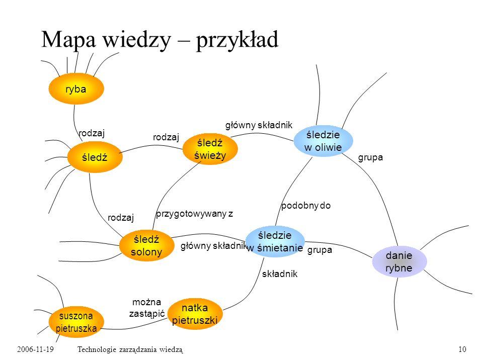 2006-11-19Technologie zarządzania wiedzą10 Mapa wiedzy – przykład śledź solony śledź ryba danie rybne śledź świeży natka pietruszki suszona pietruszka główny składnik rodzaj przygotowywany z śledzie w śmietanie śledzie w oliwie podobny do grupa składnik można zastąpić