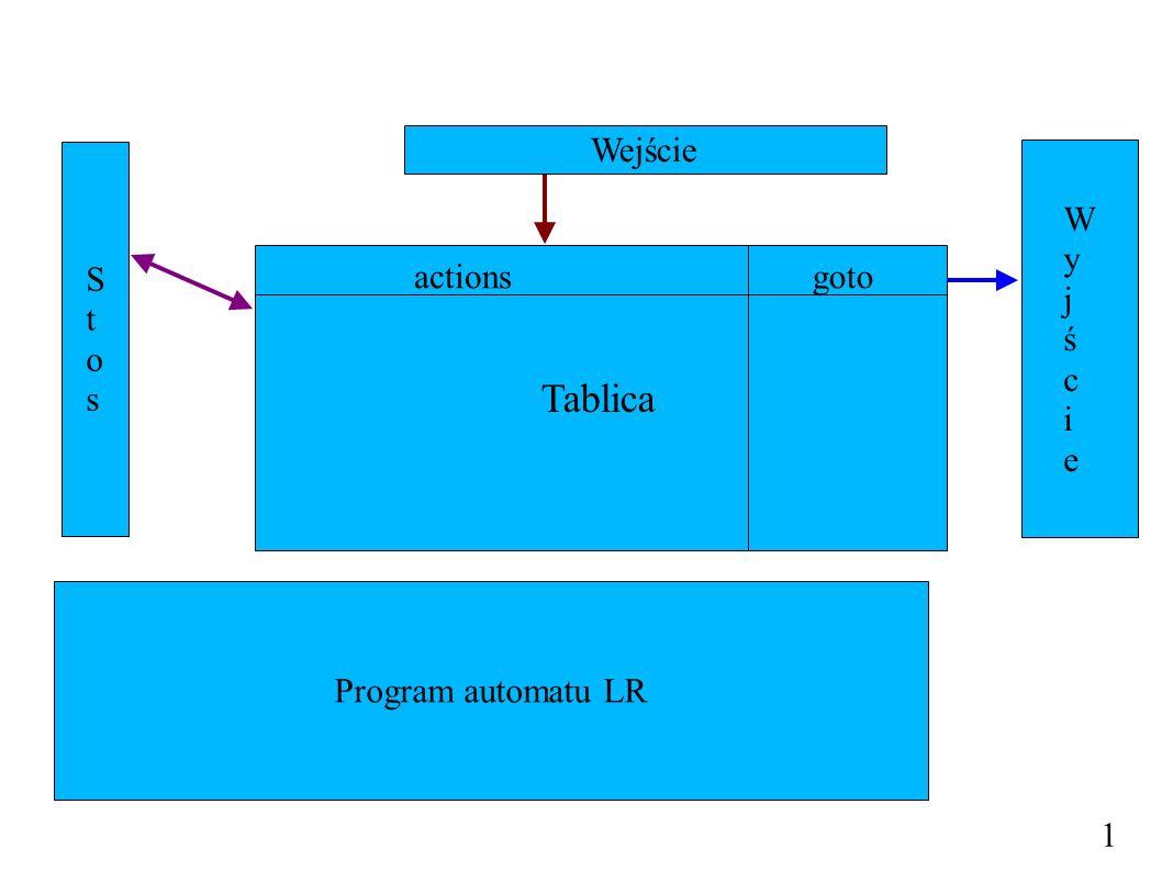 1 Tablica Wejście StosStos WyjścieWyjście Program automatu LR actionsgoto