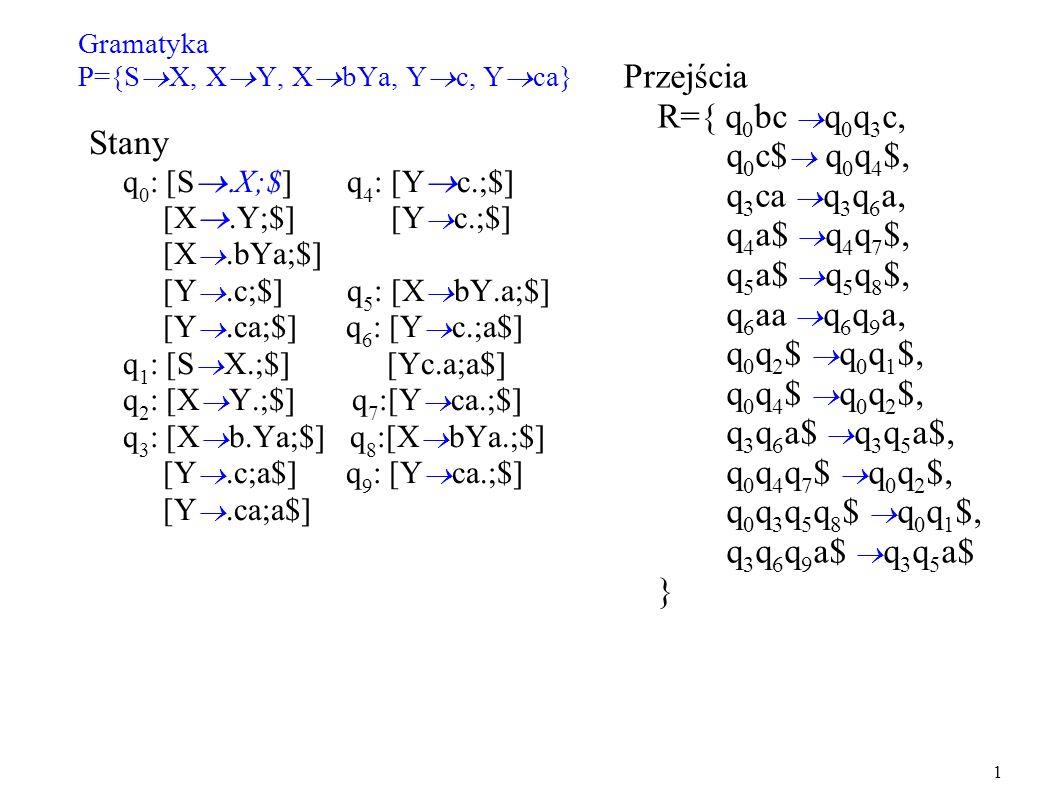 Gramatyka P={S X, X Y, X bYa, Y c, Y ca} Stany q 0 : [S X;$] q 4 : [Y c.;$] [X.Y;$] [Y c.;$] [X.bYa;$] [Y.c;$] q 5 : [X bY.a;$] [Y.ca;$] q 6 : [Y c.;a