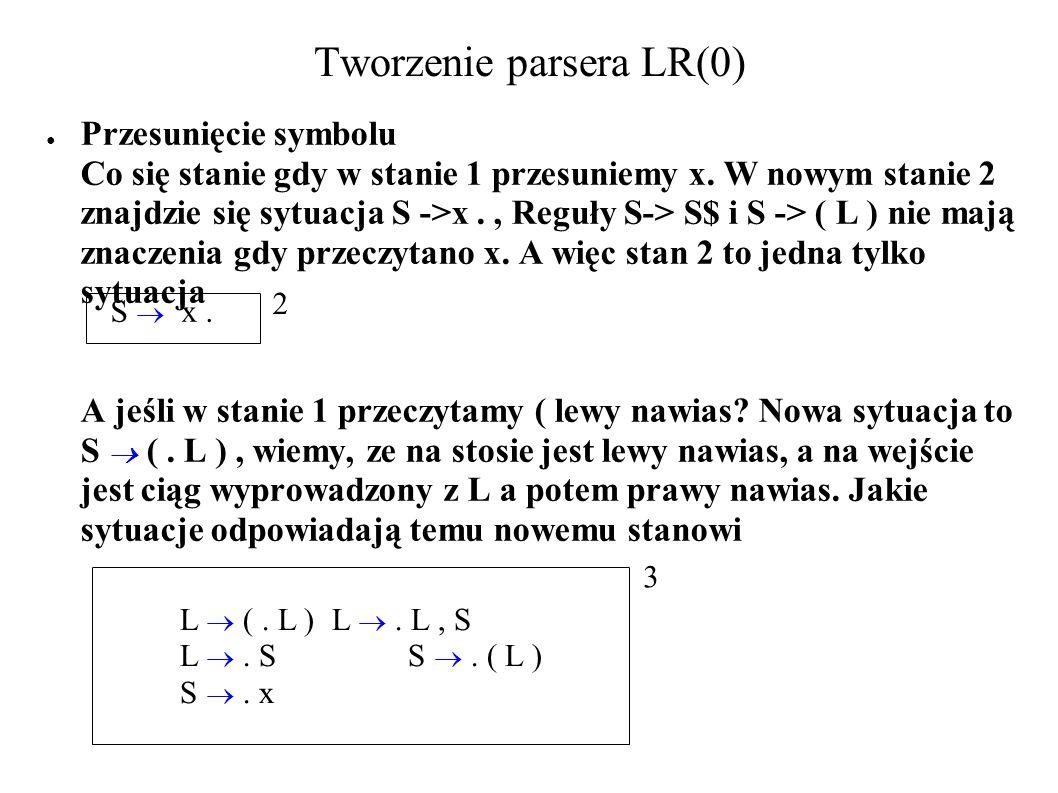 Tworzenie parsera LR(0) Przesunięcie symbolu Co się stanie gdy w stanie 1 przesuniemy x. W nowym stanie 2 znajdzie się sytuacja S ->x., Reguły S-> S$