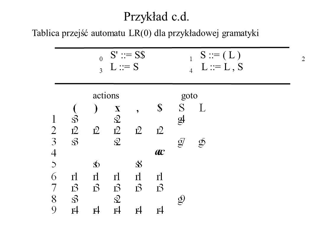 Przykład c.d. Tablica przejść automatu LR(0) dla przykładowej gramatyki 0 S' ::= S$ 1 S ::= ( L ) 2 S ::= x 3 L ::= S 4 L ::= L, S actionsgoto
