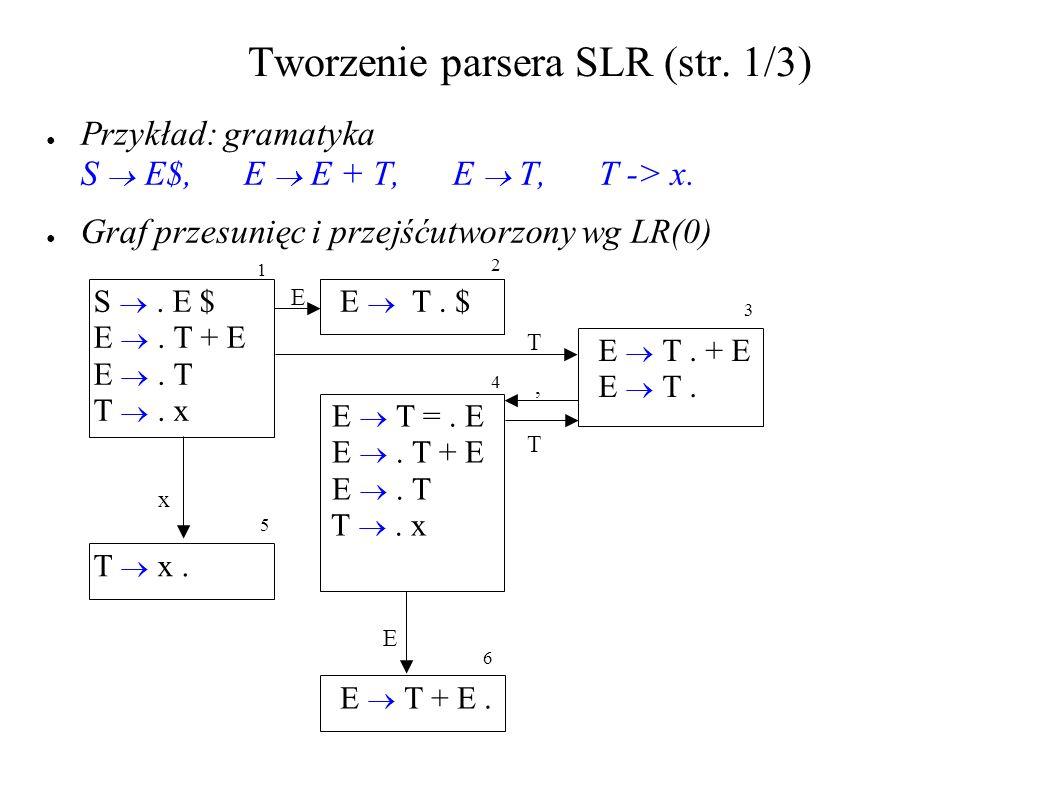 Tworzenie parsera SLR (str. 1/3) Przykład: gramatyka S E$, E E + T, E T, T -> x. Graf przesunięc i przejśćutworzony wg LR(0) S. E $ E. T + E E. T T. x