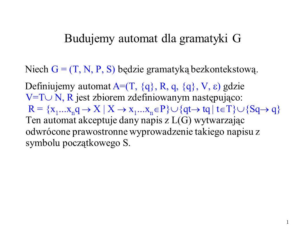 Budujemy automat dla gramatyki G Niech G = (T, N, P, S) będzie gramatyką bezkontekstową. Definiujemy automat A=(T, {q}, R, q, {q}, V, ) gdzie V=T N, R