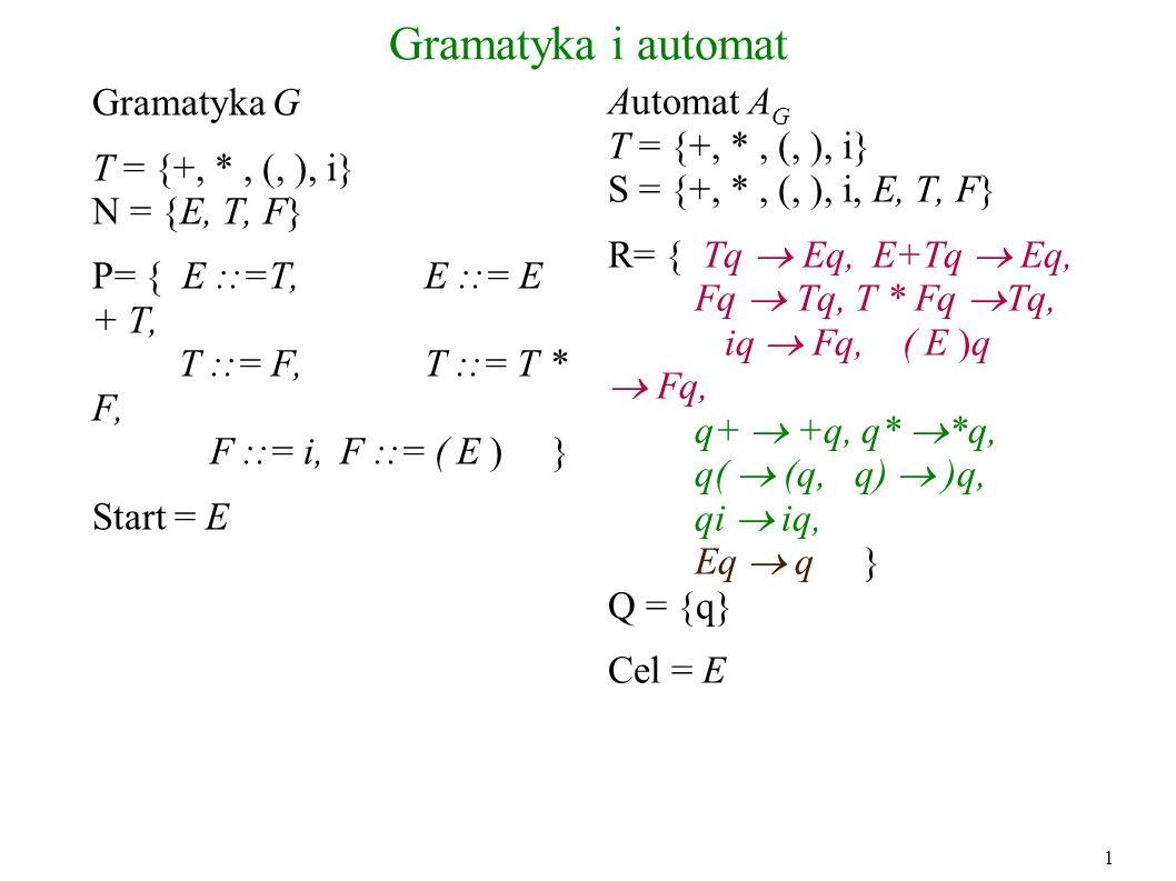 Gramatyka i automat Gramatyka G T = {+, *, (, ), i} N = {E, T, F} P= { E ::=T, E ::= E + T, T ::= F,T ::= T * F, F ::= i, F ::= ( E ) } Start = E Auto