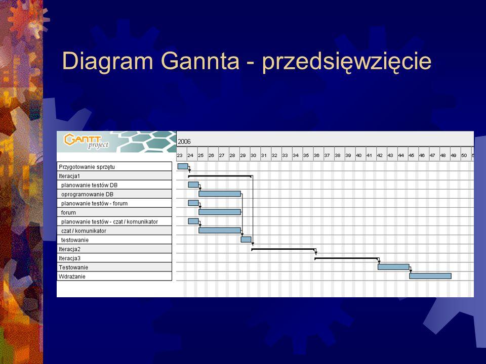 Diagram Gannta - przedsięwzięcie