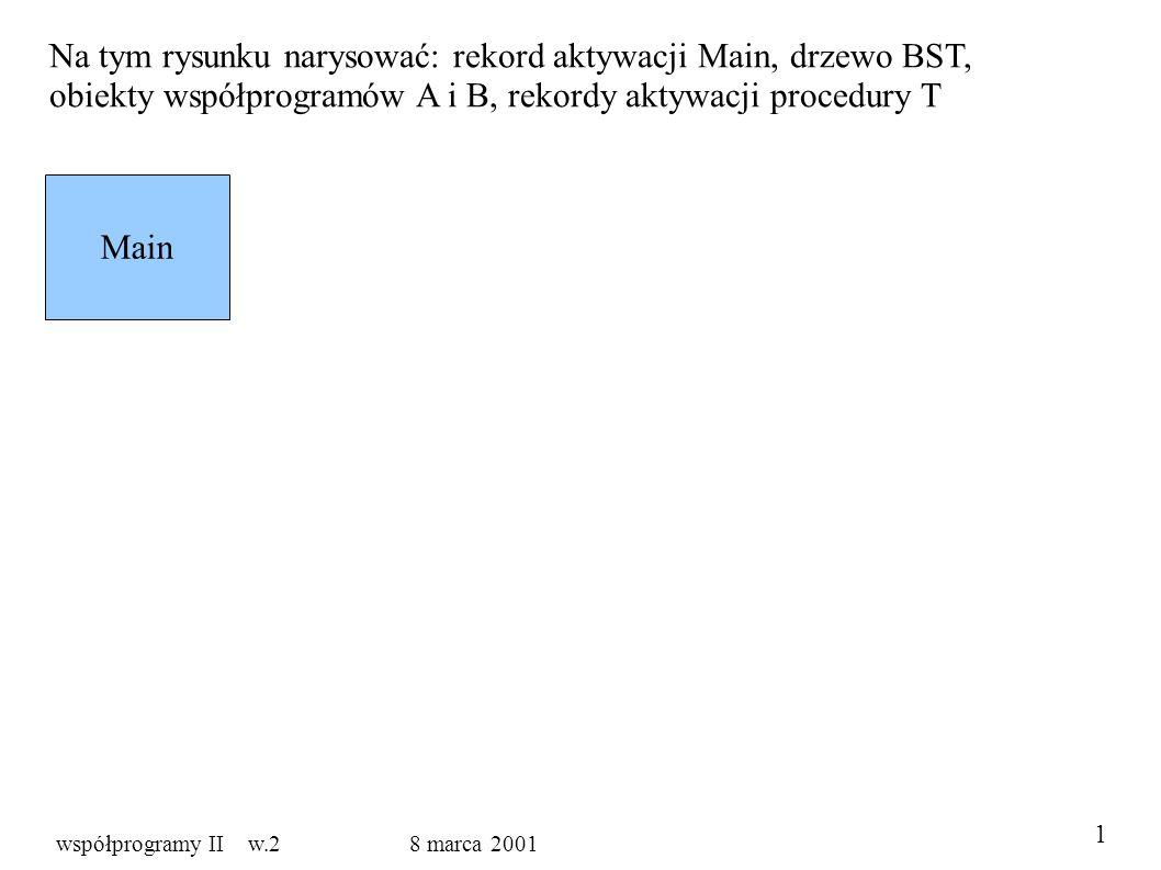 Na tym rysunku narysować: rekord aktywacji Main, drzewo BST, obiekty współprogramów A i B, rekordy aktywacji procedury T Main 1 współprogramy II w.2 8 marca 2001