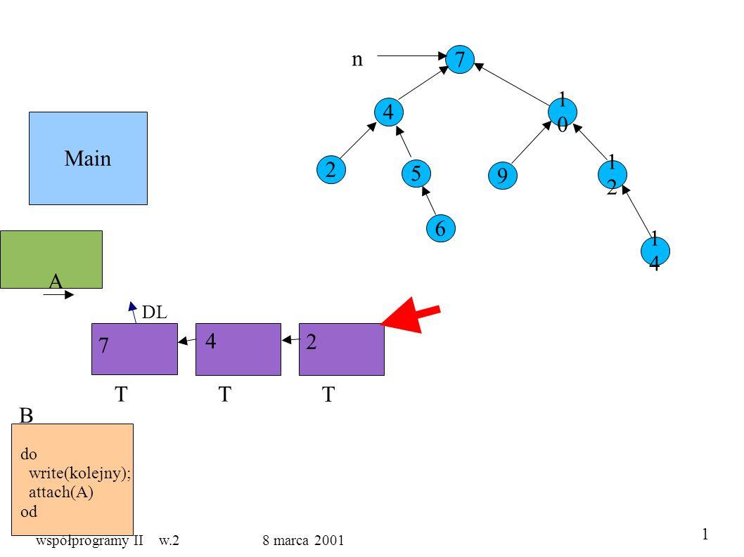 Main 7 4 5 1010 9 1212 1414 2 6 n A B do write(kolejny); attach(A) od T DL T T 7 4 2 1 współprogramy II w.2 8 marca 2001
