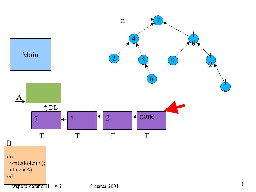 Main 7 4 5 1010 9 1212 1414 2 6 n A B do write(kolejny); attach(A) od T DL T TT 7 4 2 none 1 współprogramy II w.2 8 marca 2001