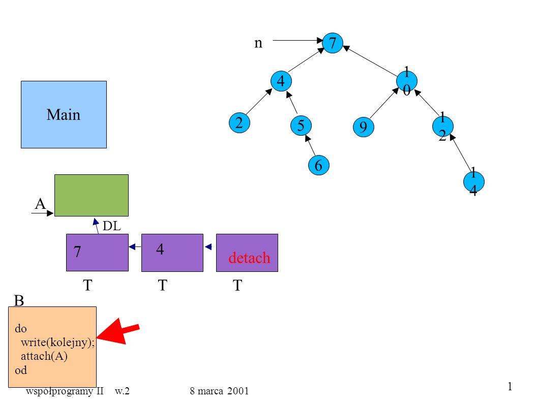 Main 7 4 5 1010 9 1212 1414 2 6 n A B do write(kolejny); attach(A) od T DL T T detach 7 4 1 współprogramy II w.2 8 marca 2001