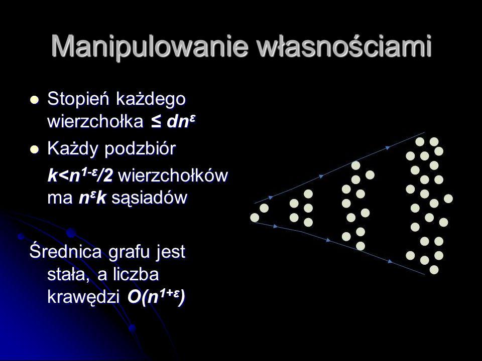 Manipulowanie własnościami Stopień każdego wierzchołka dn ε Stopień każdego wierzchołka dn ε Każdy podzbiór Każdy podzbiór k<n 1-ε /2 wierzchołków ma