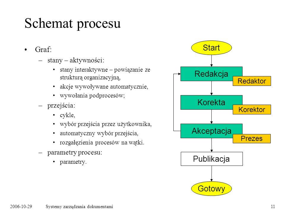 2006-10-29Systemy zarządzania dokumentami11 Schemat procesu Graf: –stany – aktywności: stany interaktywne – powiązanie ze strukturą organizacyjną, akc
