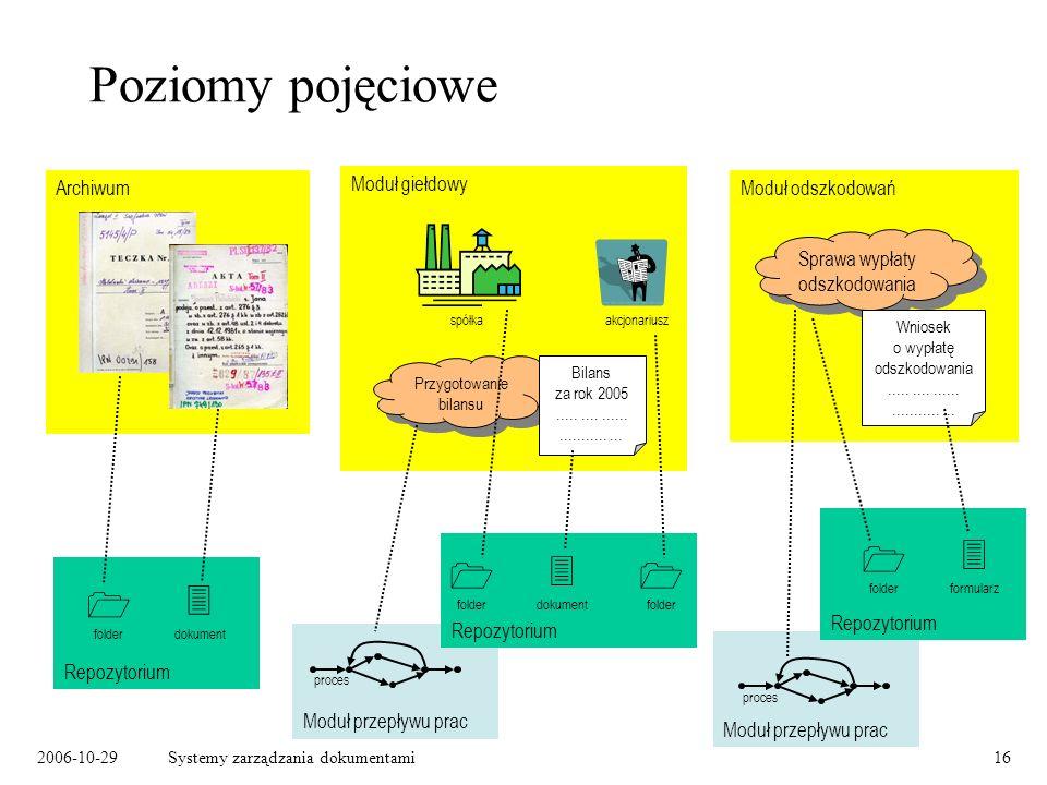 2006-10-29Systemy zarządzania dokumentami16 Moduł przepływu prac proces Moduł przepływu prac proces Poziomy pojęciowe Archiwum Moduł odszkodowań Spraw