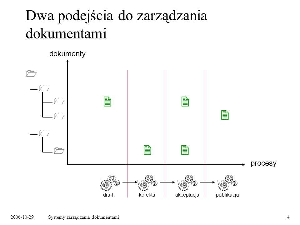 2006-10-29Systemy zarządzania dokumentami25 Typy dokumentów, typy spraw Typ dokumentu: –charakteryzuje zawartość dokumentu, –może określać proces jego obiegu, –może określać strukturę dokumentu, –nie powinien zależeć od sposobu przesłania dokumentu (papier, faks, e- mail, dokument elektroniczny).