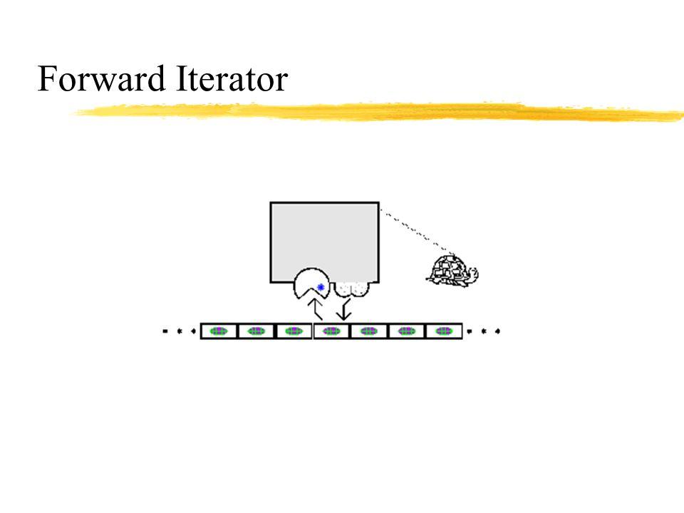 Forward Iterator