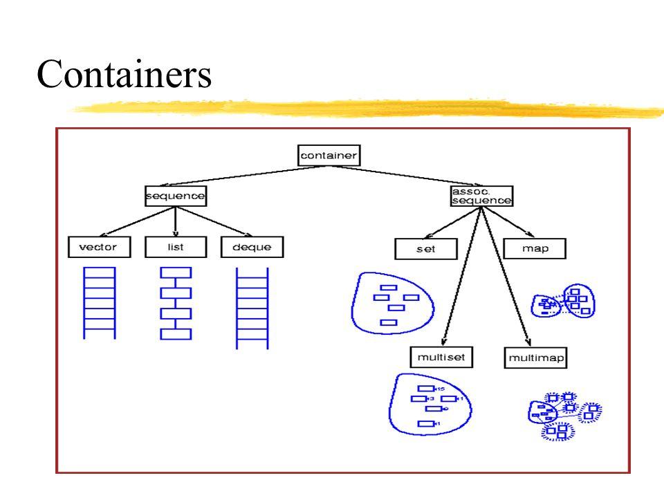 Sequence Containers Tablica Cvectordequelist Dodanie/usunięcie na początku N/aO(n)O(1) Dodanie/usunięcie z końca N/aO(1) Dodanie/usunięcie ze środka N/aO(n) O(1) Dostęp do pierwszego elementu O(1) Dostęp do ostatniego elementu O(1) Dostęp do elementu w środku O(1) O(n)