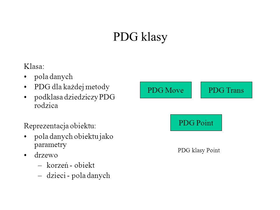 PDG klasy Klasa: pola danych PDG dla każdej metody podklasa dziedziczy PDG rodzica Reprezentacja obiektu: pola danych obiektu jako parametry drzewo –k