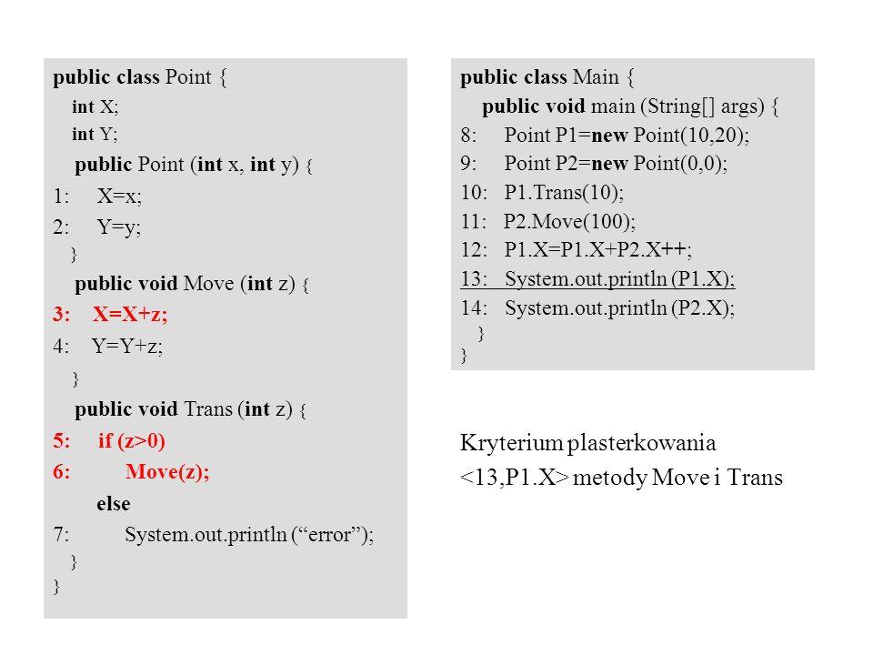 Kryterium plasterkowania metody Move i Trans public class Point { int X; int Y; public Point (int x, int y) { 1: X=x; 2: Y=y; } public void Move (int