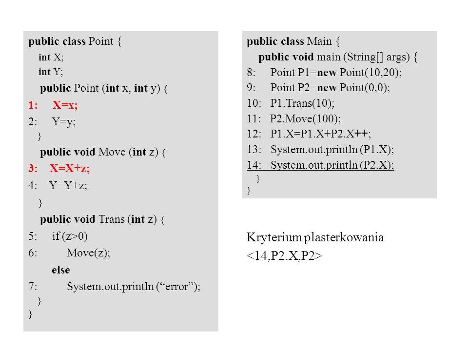 Kryterium plasterkowania public class Point { int X; int Y; public Point (int x, int y) { 1: X=x; 2: Y=y; } public void Move (int z) { 3: X=X+z; 4: Y=