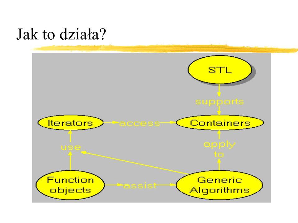 Iteratory zUogólnienie wstaźników zUmożliwiają pracę z kontenerami w ujednolicony sposób zBiblioteka formalizuje interfejs, semantykę oraz założenia złożonościowe zSemantyka iteratorów jest uogólnieniem semantyki wskaźników zWyrażenie *i – wartością jest obiekt pewnej klasy, enumeracja lub typ wbudowany T, zwany value type of iterator zWszystkie iteratory i, dla których (*i).m jest zdefiniowane, wspierają także wyrażenie i->m zDla każdego iteratora typu X, dla którego zdefiniowana jest równość, jest dostępny typ difference type iteratora