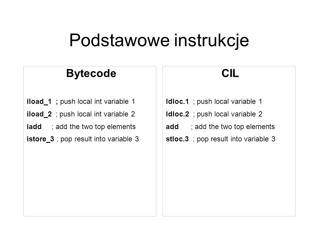 Podstawowe instrukcje Bytecode iload_1 ; push local int variable 1 iload_2 ; push local int variable 2 iadd ; add the two top elements istore_3 ; pop result into variable 3 CIL ldloc.1 ; push local variable 1 ldloc.2 ; push local variable 2 add ; add the two top elements stloc.3 ; pop result into variable 3