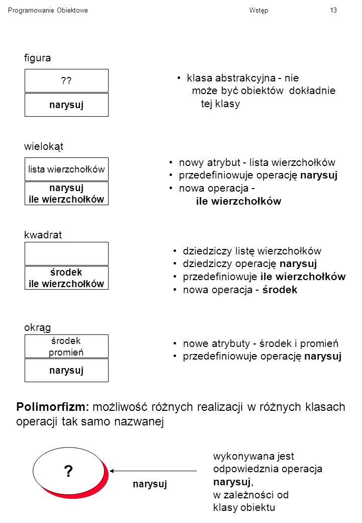 Programowanie ObiektoweWstęp13 ?? narysuj figura klasa abstrakcyjna - nie może być obiektów dokładnie tej klasy lista wierzchołków narysuj ile wierzch
