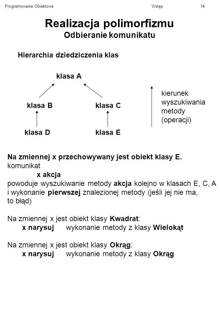 Programowanie ObiektoweWstęp14 Realizacja polimorfizmu Odbieranie komunikatu Hierarchia dziedziczenia klas klasa A klasa Bklasa C klasa Dklasa E kieru