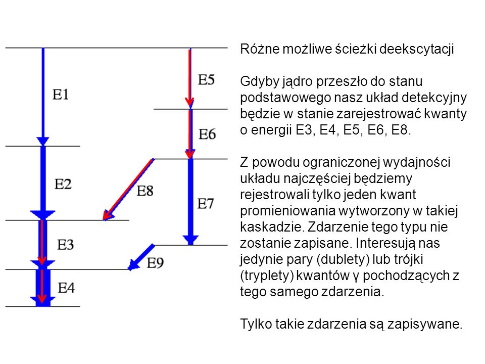 Różne możliwe ścieżki deekscytacji Gdyby jądro przeszło do stanu podstawowego nasz układ detekcyjny będzie w stanie zarejestrować kwanty o energii E3, E4, E5, E6, E8.
