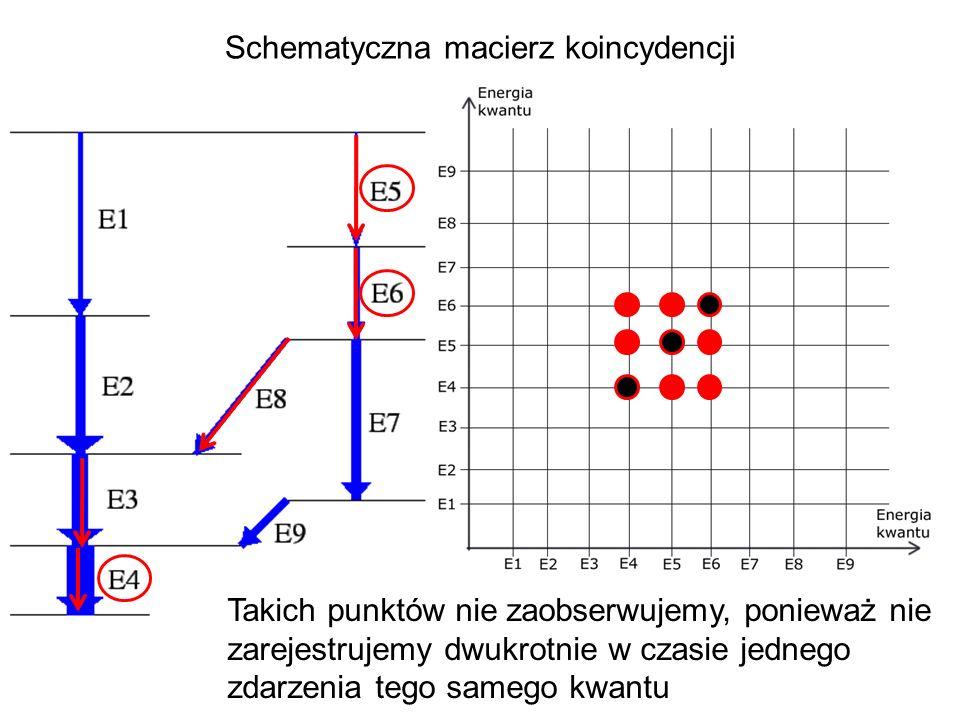 Schematyczna macierz koincydencji Takich punktów nie zaobserwujemy, ponieważ nie zarejestrujemy dwukrotnie w czasie jednego zdarzenia tego samego kwan