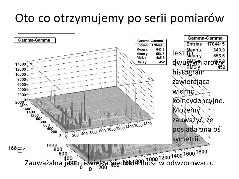 Oto co otrzymujemy po serii pomiarów Jest to dwuwymiarowy histogram zawierająca widmo koincydencyjne.