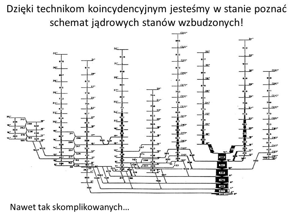 Konsekwencje wykorzystanie koincydencji: wydajność układu pomiarowego Dwa duże detektory: W = 1*2(I) 2 = 2(I) 2 Cztery mniejsze detektory: W = 1 / 4 *4(4-1)(I) 2 = 3(I) 2 Wykorzystując większą liczbę detektorów o mniejszej powierzchni jesteśmy w podnieść wydajność układu pomiarowego.