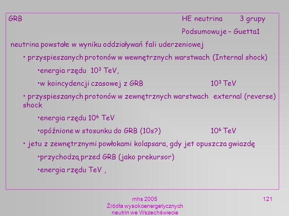 mhs 2005 Żródła wysokoenergetycznych neutrin we Wszechświecie 121 GRBHE neutrina3 grupy Podsumowuje – Guetta1 neutrina powstałe w wyniku oddziaływań f