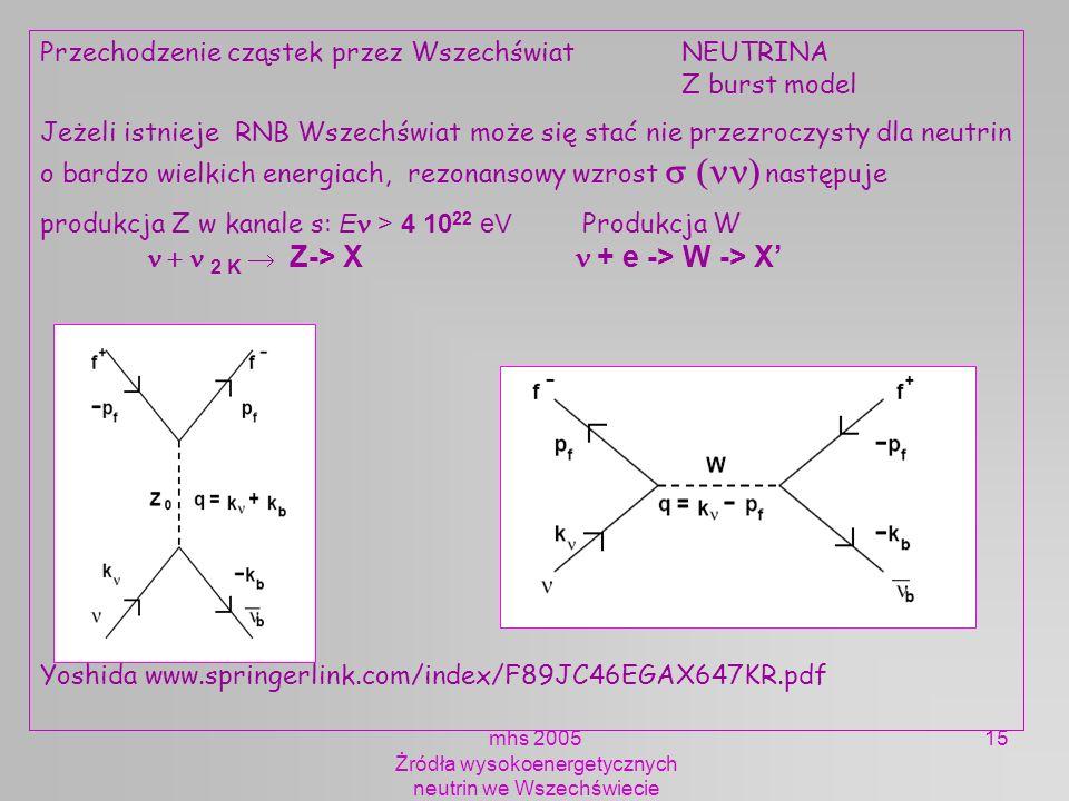 mhs 2005 Żródła wysokoenergetycznych neutrin we Wszechświecie 15 Przechodzenie cząstek przez Wszechświat NEUTRINA Z burst model Jeżeli istnieje RNB Ws